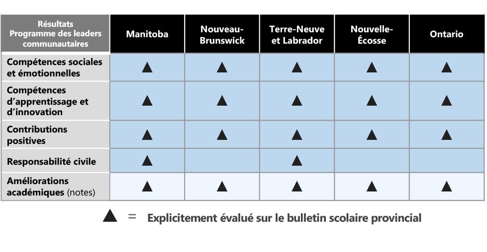 Cartographie du bulletin provincial