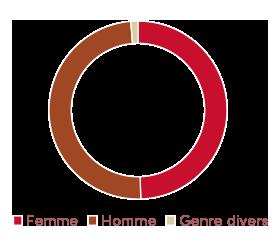 graphique d'identité de genre