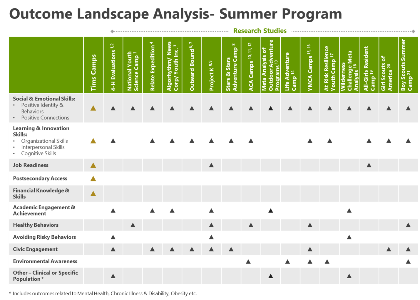 Outcome Landscape Analysis Summer