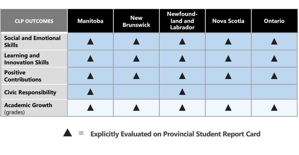 Provincial curricula alignment map