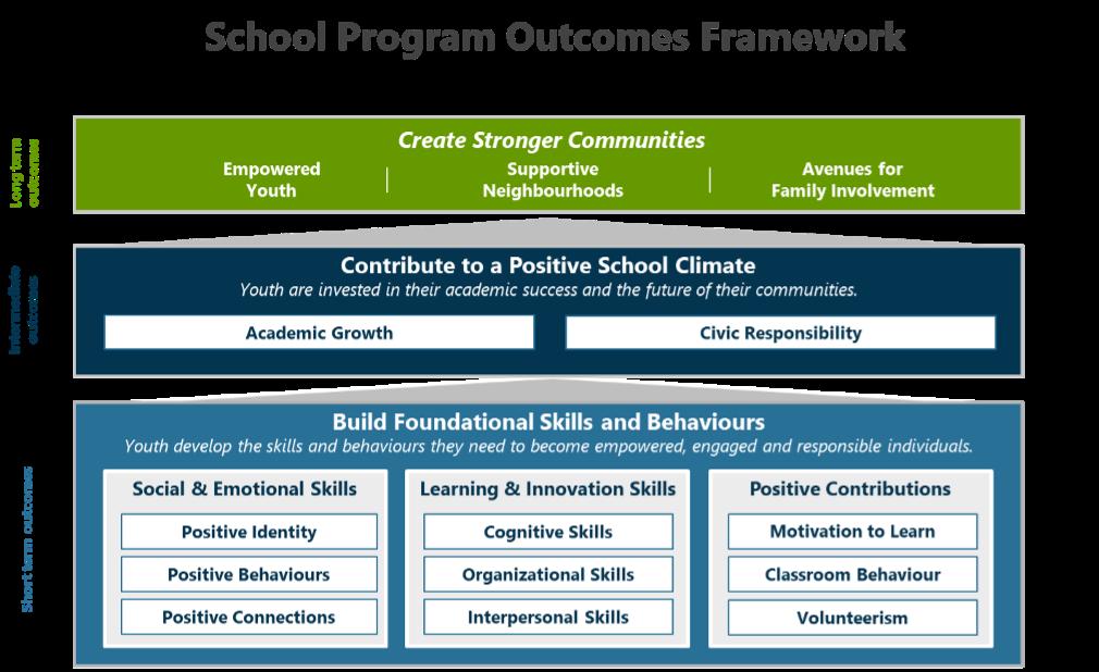 School program outcome framework