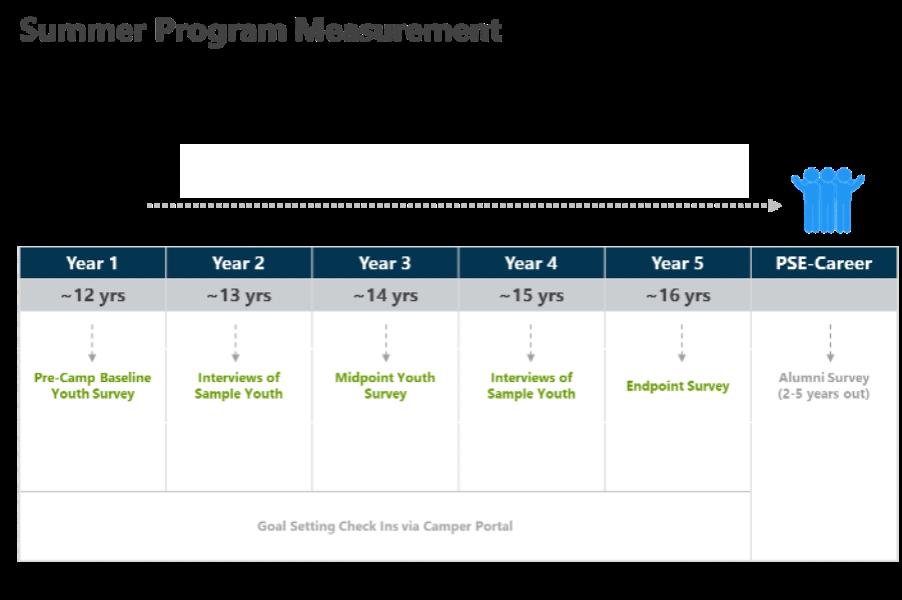 Summer program measurement